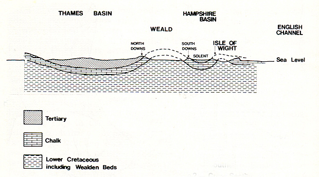 Diagram of Cross Section of the Geology of Southern England
